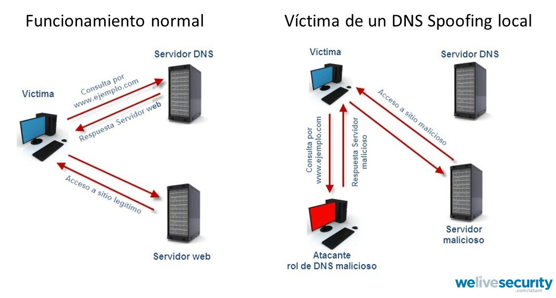- dns spoofing - How they try to direct you to fake pages