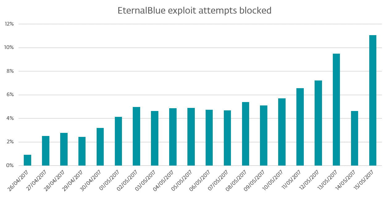 EternalBlue: Is your PC patched against the WannaCryptor