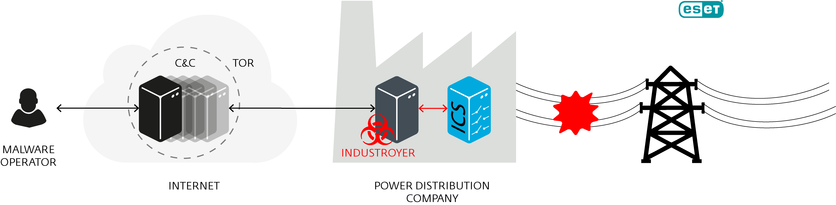 Figure 1: Scheme of Industroyer operation  - Industroyer operation 1 - Biggest threat to industrial control systems since Stuxnet