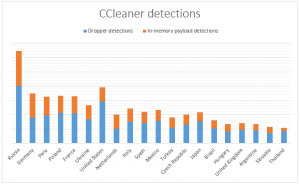 - CCleaner 300x184 - CCleaner incident clarified to enable better understanding of the problem