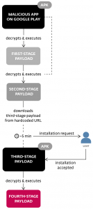 - Figure2 134x300 - Multi-stage malware appeared on Google Play targeting various apps