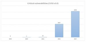 Vulnerabilities in 2017
