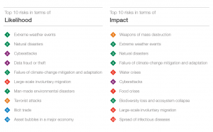 Cyberthreats  - Screenshot 2018 1 18 WEF GRR18 Report 300x186 - Cyberthreats in top three of threats reported by World Economic Forum