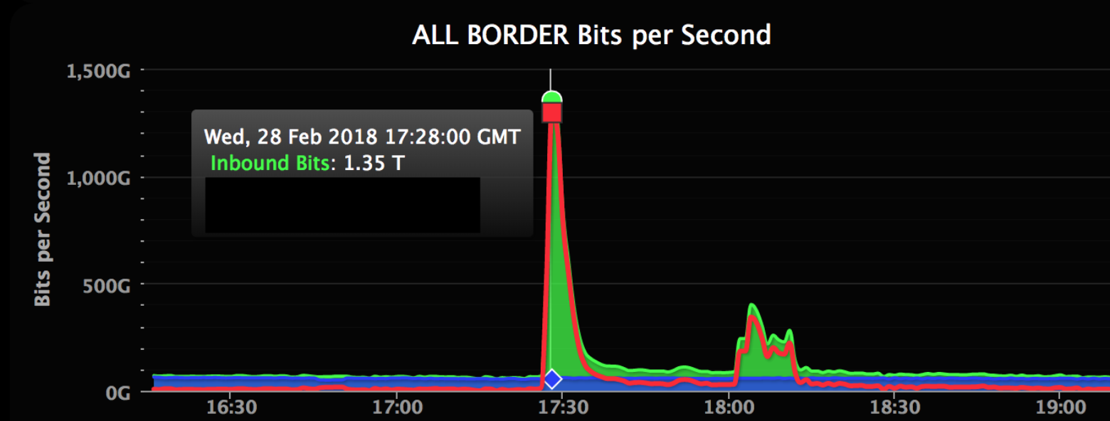 Screenshot‑2018‑3‑2 February 28th DDoS Incident Report | WeLiveSecurity