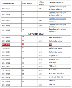 - hacking team table 246x300 - Hacking Team's infamous surveillance tool detected by ESET systems