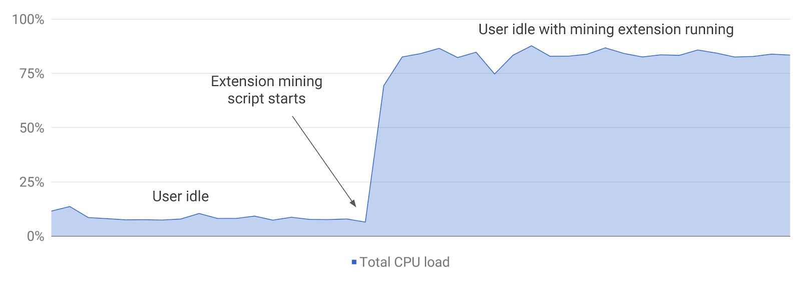 - Screenshot 2018 4 4 CPU Load Cryptomining Extension - Google bans cryptocurrency mining extensions from Chrome Web Store