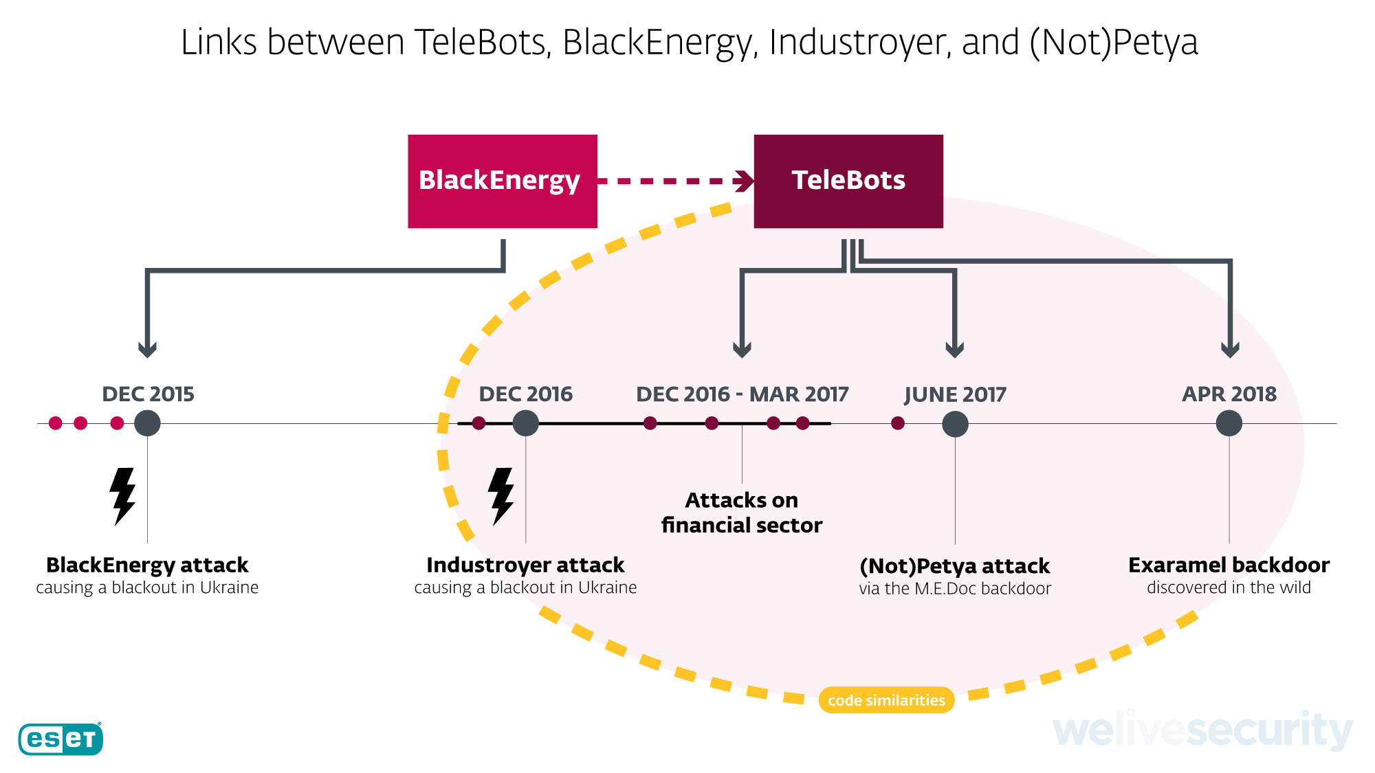 - Telebots Industroyer Exaramel FINAL 2 - New TeleBots backdoor links Industroyer to NotPetya for first time
