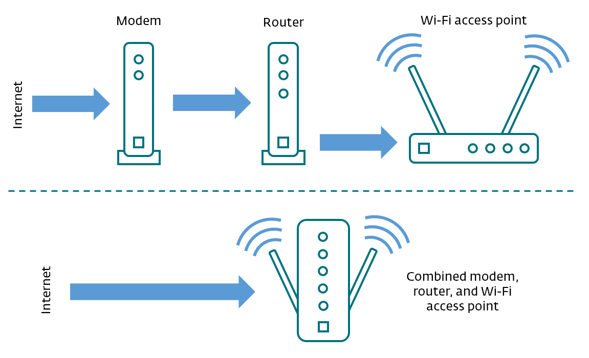 Router reboot: How to, why to, and what not to do