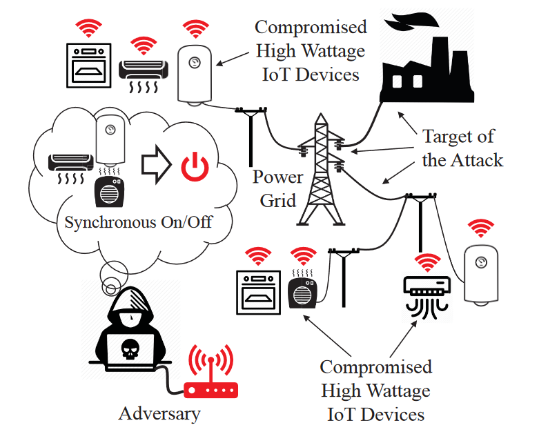 - Screenshot BlackIoT - MadIoT attacks on home appliances could take down power grids