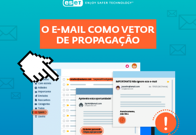 As ameaças mais propagadas através do e‑mail