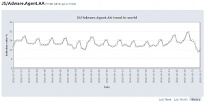 js-adware-agent-aa-trend