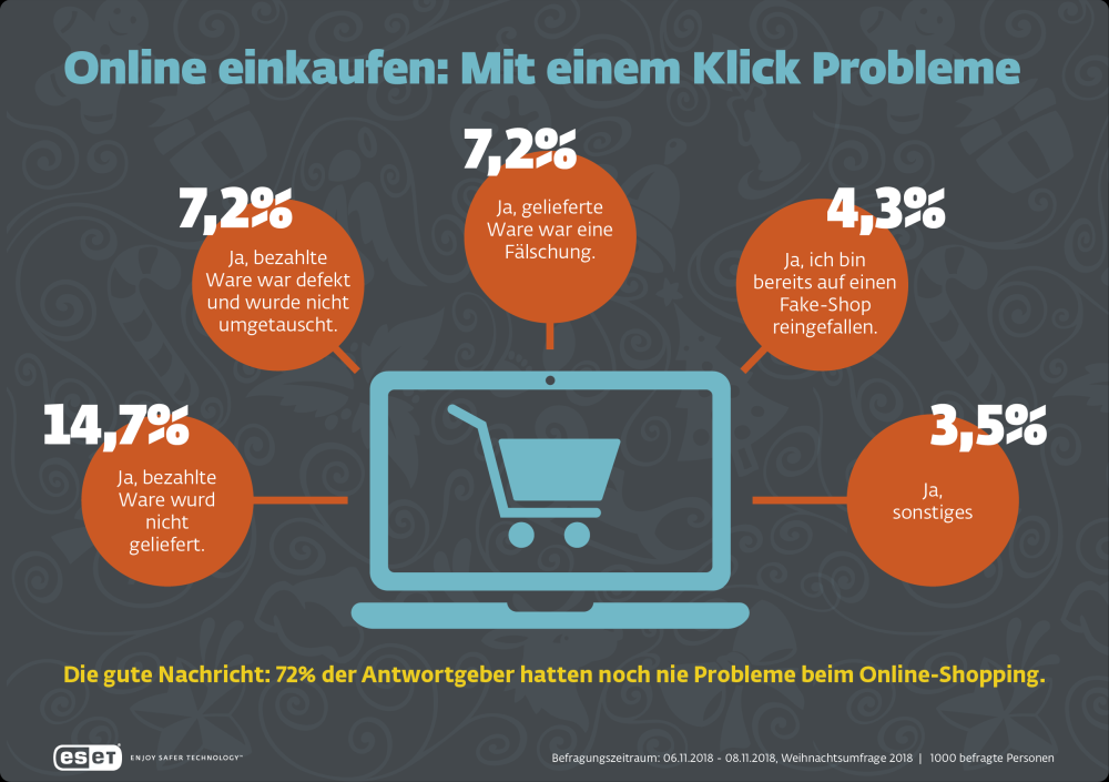 Black Friday Online Shopping Probleme