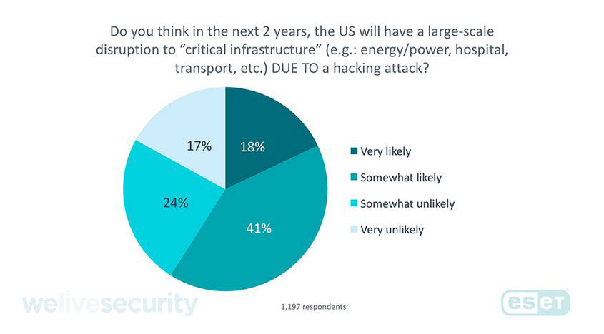 - IM US 3 - Cyberattacks on financial sector worries Americans most