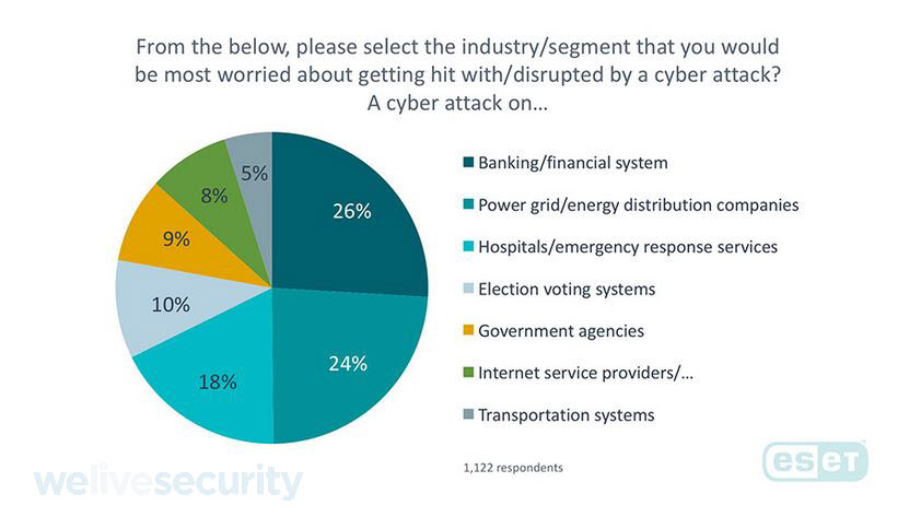 - IM US 4 - Cyberattacks on financial sector worries Americans most
