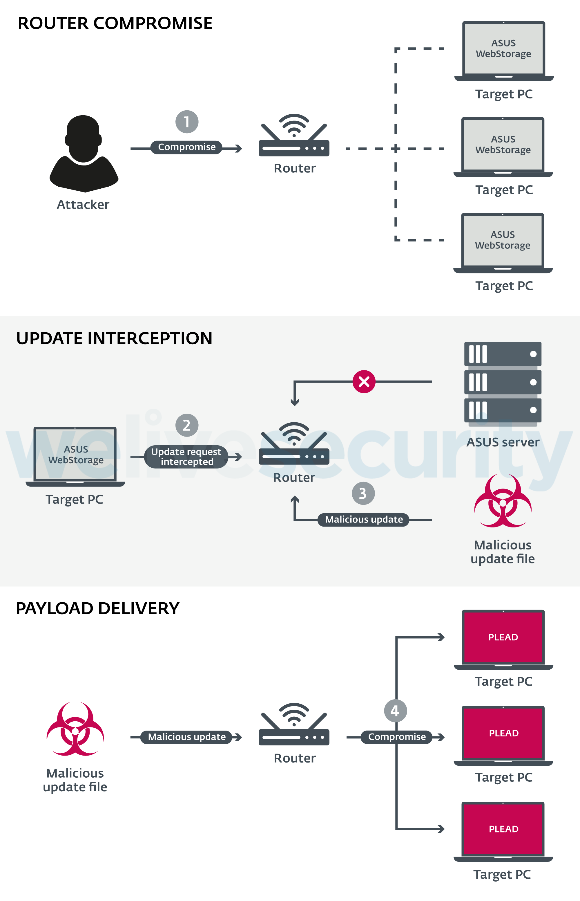 Plead malware distributed via MitM attacks at router level