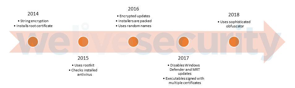 Wajam: From start‑up to massively‑spread adware | WeLiveSecurity
