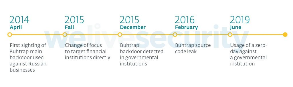 - Timeline Buhtrap 1024x307 - Buhtrap group uses zero‑day in latest espionage campaigns