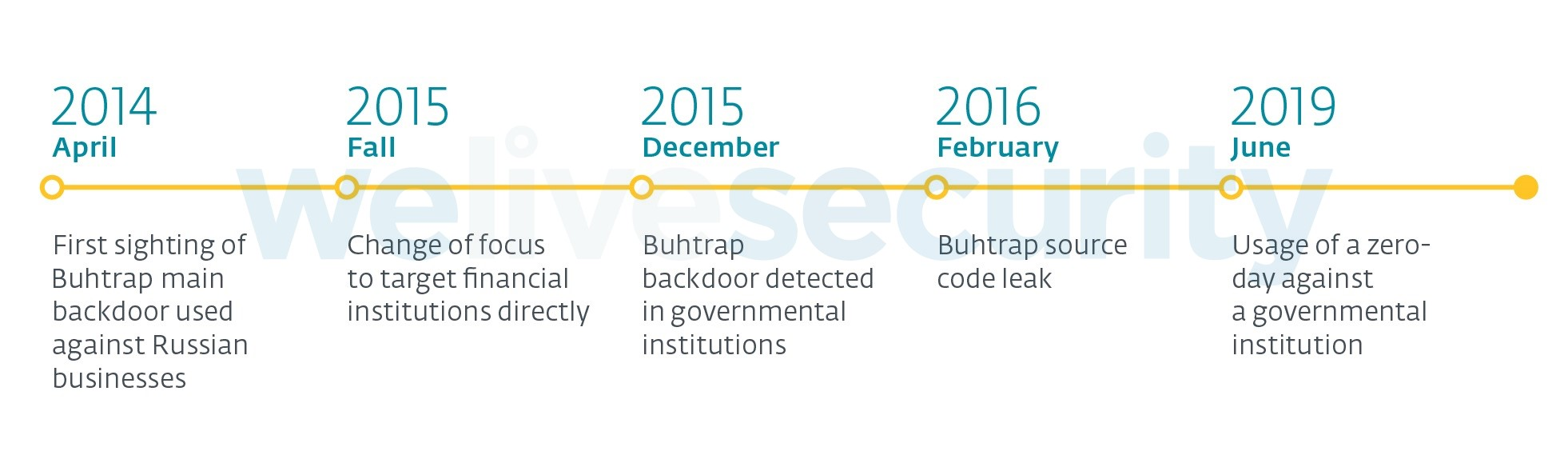 Buhtrap group uses zero‑day in latest espionage campaigns