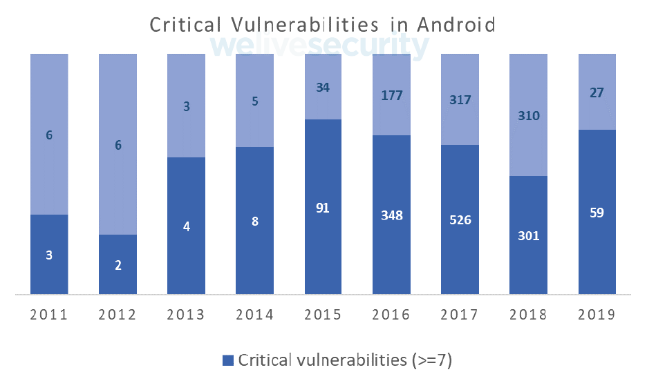 - critical vulnerabilities android 2x - Semi‑annual balance of mobile security 2019