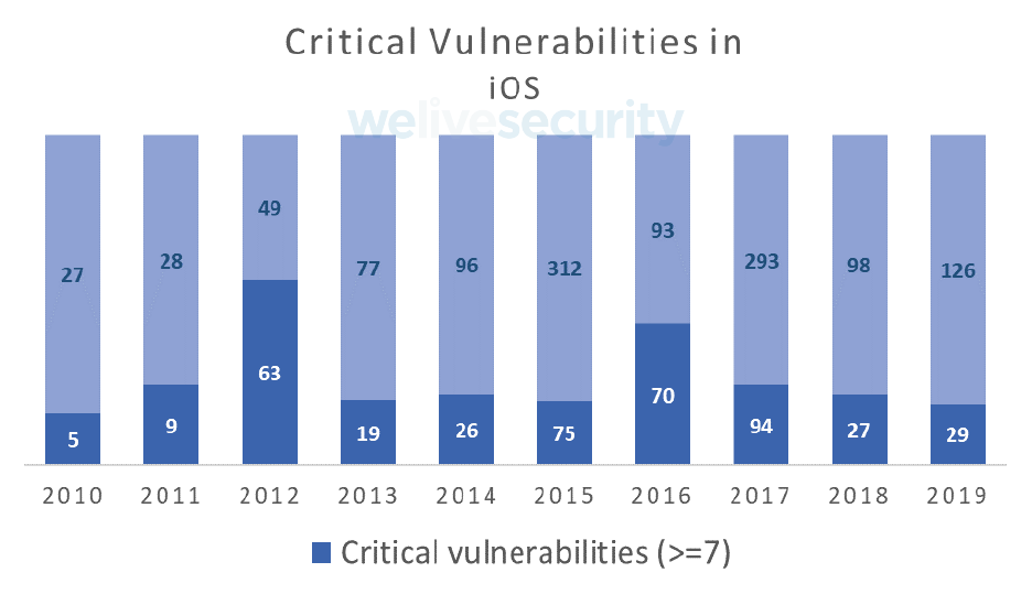 - critical vulnerability ios 2x - Semi‑annual balance of mobile security 2019