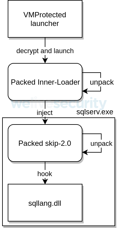 - Figure 2 7 - Winnti Group's skip‑2.0: A Microsoft SQL Server backdoor