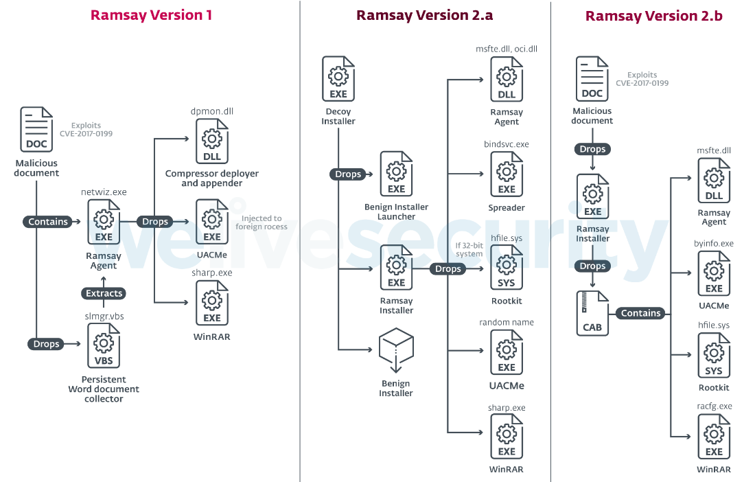 Ramsay: A cyber‑espionage toolkit tailored for air‑gapped networks