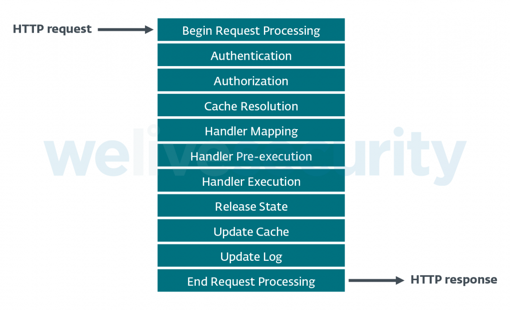Figure 4. HTTP request-processing pipeline in IIS
