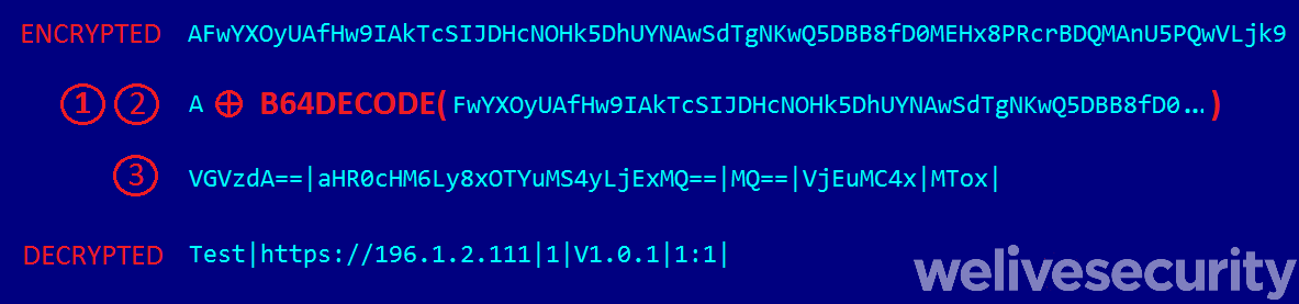 Figure 8. Decryption of configuration delivered by the EFI version of the ESPecter bootkit