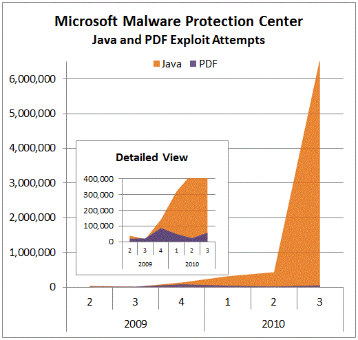 Malware Protection Center