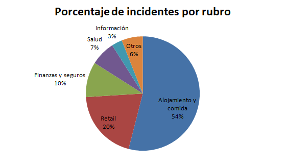 Porcentaje de incidentes por rubros