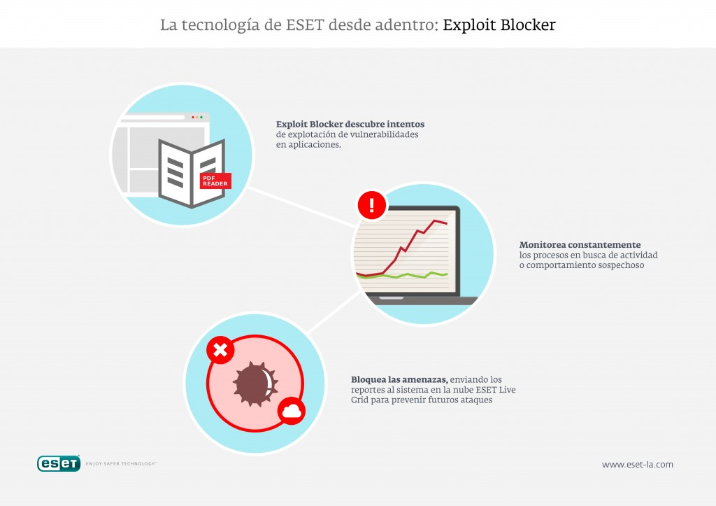 ESET-Exploit-Blocker
